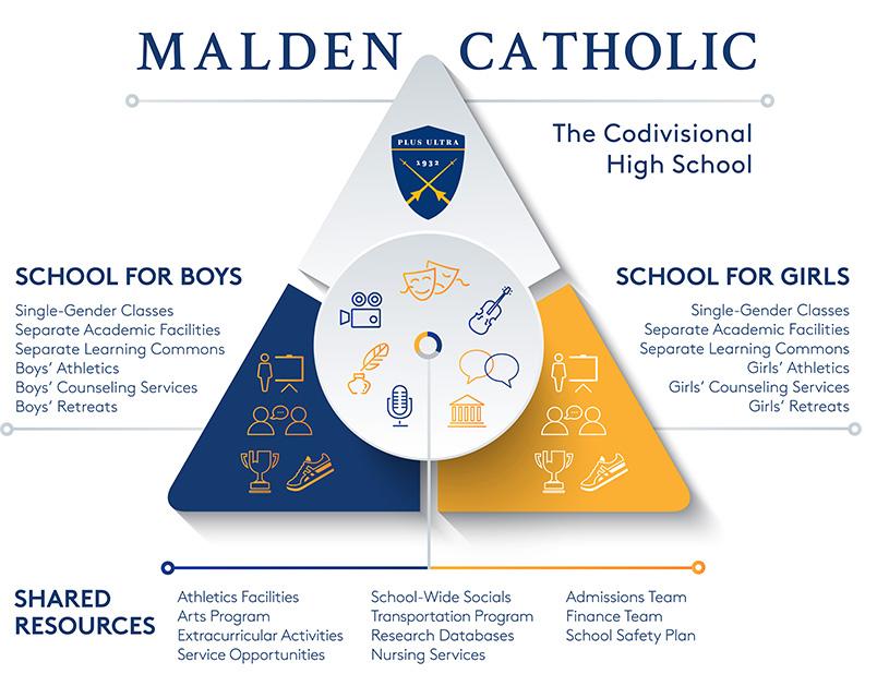 malden on hudson single catholic girls Massachusetts day summer camps at  massachusetts day camps and  massachusetts offering extended day and overnight camp programs for girls ages.